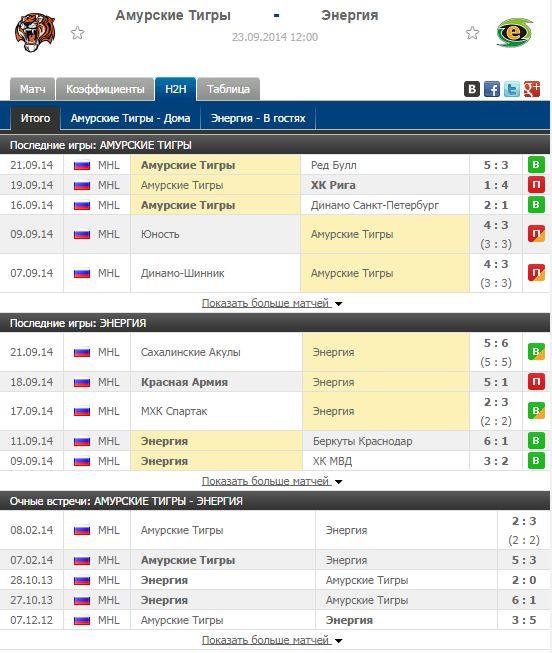 сравнение двух команд в таблице