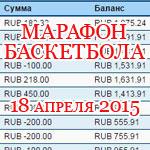 Марафон баскетбола — 18 апреля 2015