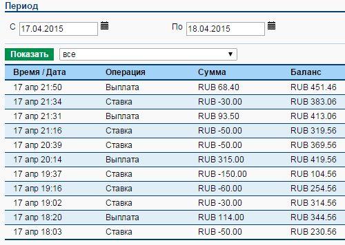 движение счета ставок на баскетбол за 17 апреля 2015