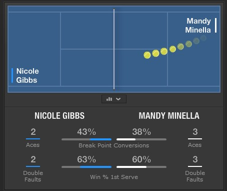 окно игры на теннис на БК bet365